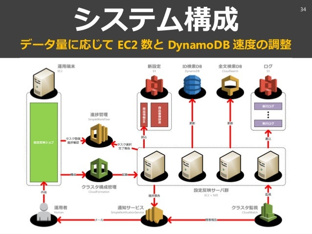 aaaa@xxx.com システム構成 データ量に応じて EC2 数と DynamoDB 速度の調整 34