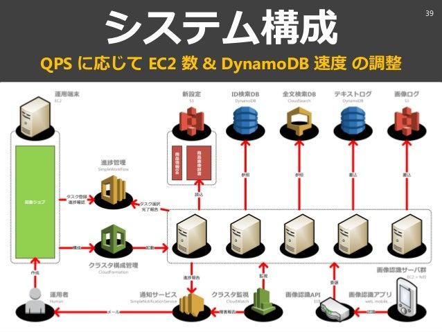aaaa@xxx.com システム構成 QPS に応じて EC2 数 & DynamoDB 速度 の調整 39