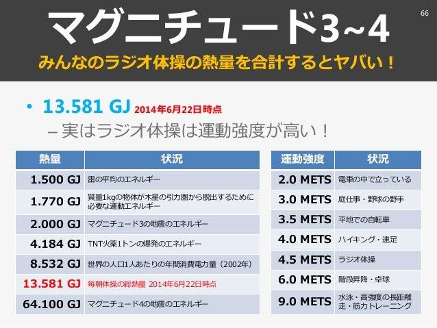 マグニチュード3~4 みんなのラジオ体操の熱量を合計するとヤバい! • 13.581 GJ2014年6月22日時点 – 実はラジオ体操は運動強度が高い! 熱量 状況 1.500 GJ 雷の平均のエネルギー 1.770 GJ 質量1kgの物体が木...