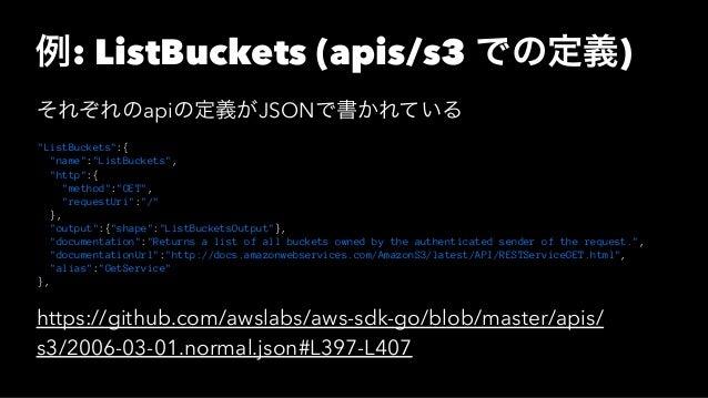 """例: ListBuckets (apis/s3 での定義) それぞれのapiの定義がJSONで書かれている """"ListBuckets"""":{ """"name"""":""""ListBuckets"""", """"http"""":{ """"method"""":""""GET"""", """"requ..."""