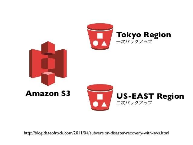 Tokyo Region                                                一次バックアップAmazon S3                                       US-EAS...