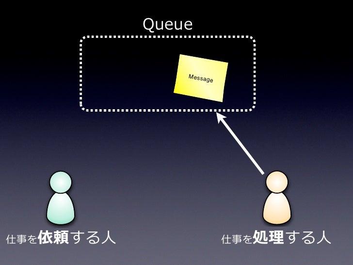 Amazon SQS                3                             Message            PUT Message                             job.id=...