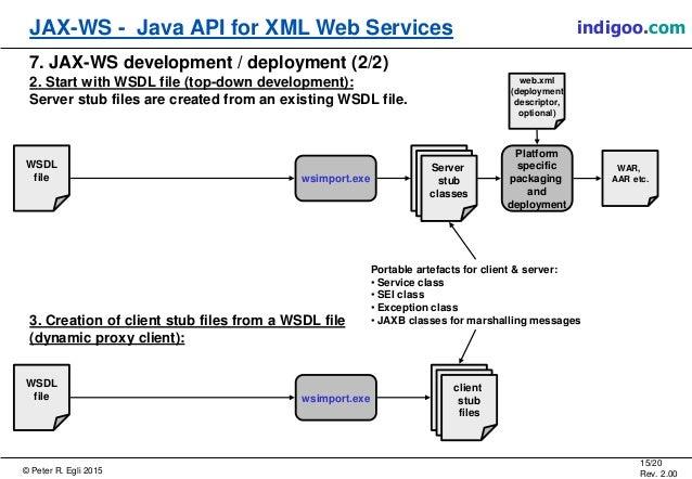 Java Api For Xml Web Services Jax Ws
