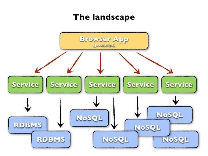 The landscape                    Browser App                       (JavaScript)Service   Service     Service         Servi...