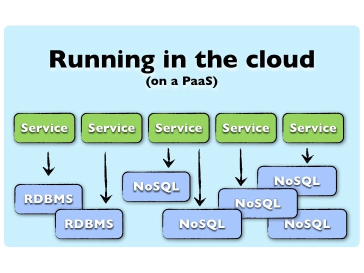 Running in the cloud                    (on a PaaS)Service   Service    Service      Service    Service                NoS...