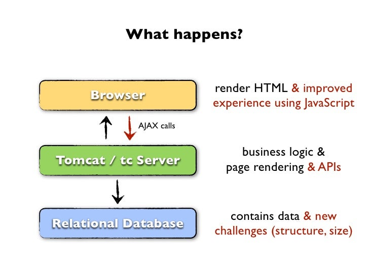What happens?                         render HTML & improved     Browser                         experience using JavaScri...