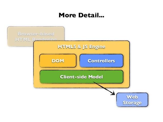 Browser-basedHTML RenderingMore Detail...HTML5 & JS EngineControllersClient-side ModelDOMWebStorage