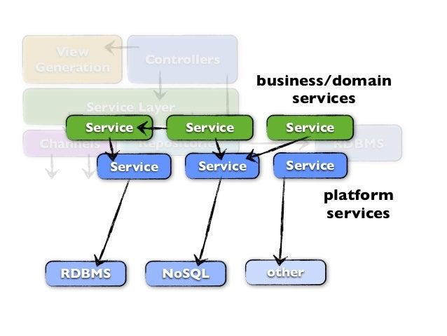 ControllersRDBMSRepositoriesService LayerViewGenerationChannelsRDBMSServiceNoSQLService ServiceServiceotherService Service...