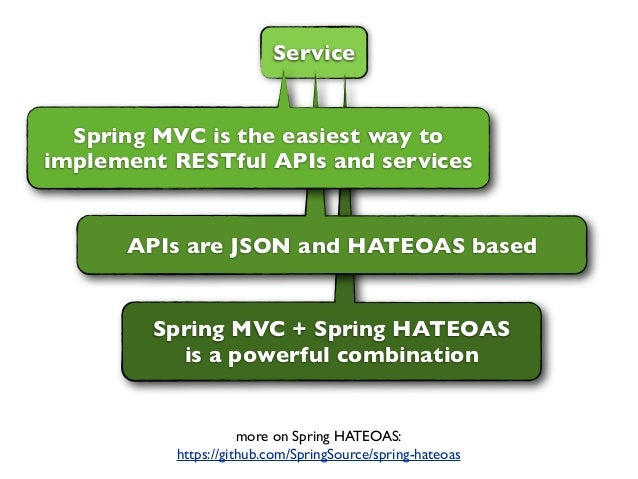ServiceSpring MVC + Spring HATEOASis a powerful combinationAPIs are JSON and HATEOAS basedSpring MVC is the easiest way to...