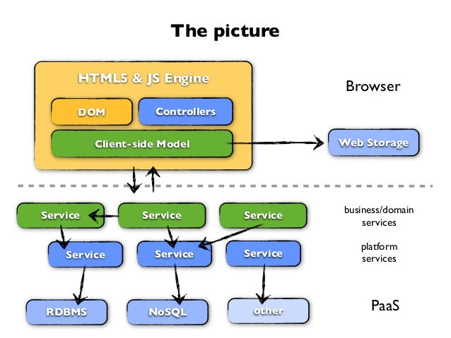 The pictureRDBMSServiceBrowserPaaSHTML5 & JS EngineControllersClient-side ModelDOMWeb StorageNoSQLService ServiceServiceot...