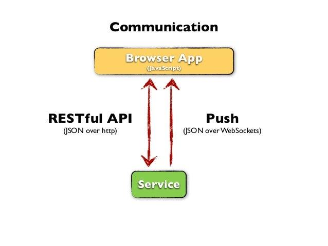 Browser App(JavaScript)ServiceRESTful API(JSON over http)Push(JSON over WebSockets)Communication