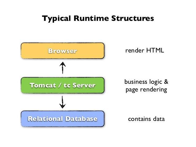 Typical Runtime StructuresTomcat / tc ServerRelational DatabaseBrowsercontains databusiness logic &page renderingrender HTML