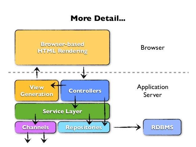 More Detail...ControllersRDBMSBrowser-basedHTML RenderingRepositoriesService LayerViewGenerationChannelsBrowserApplication...