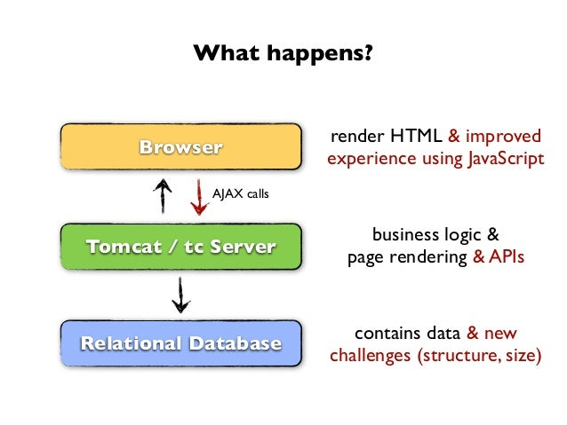 What happens?Tomcat / tc ServerRelational DatabaseBrowsercontains data & newchallenges (structure, size)business logic &pa...