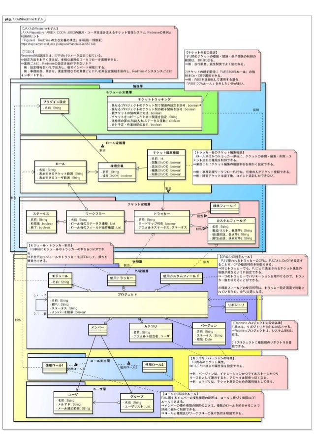 JaxaのRedmineモデル