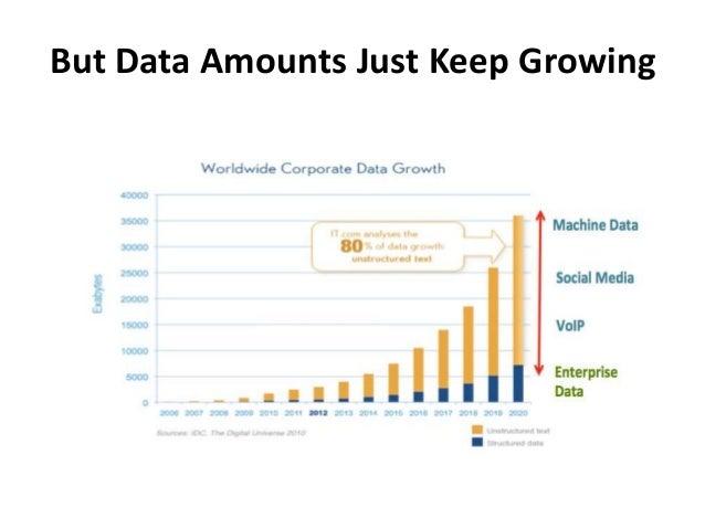 But Data Amounts Just Keep Growing