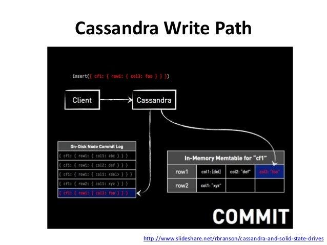 Cassandra Write Path  http://www.slideshare.net/rbranson/cassandra-and-solid-state-drives