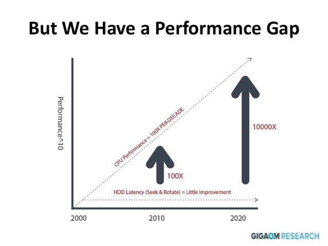 But We Have a Performance Gap