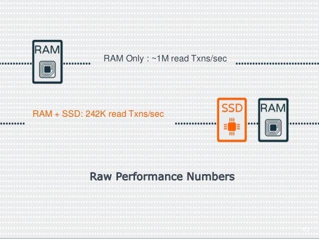 43  RAM Only : ~1M read Txns/sec  RAM + SSD: 242K read Txns/sec  Raw Performance Numbers