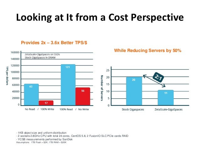 Looking at It from a Cost Perspective  44  While Reducing Servers by 50%  Provides 2x – 3.6x Better TPS/$  - 1KB object si...