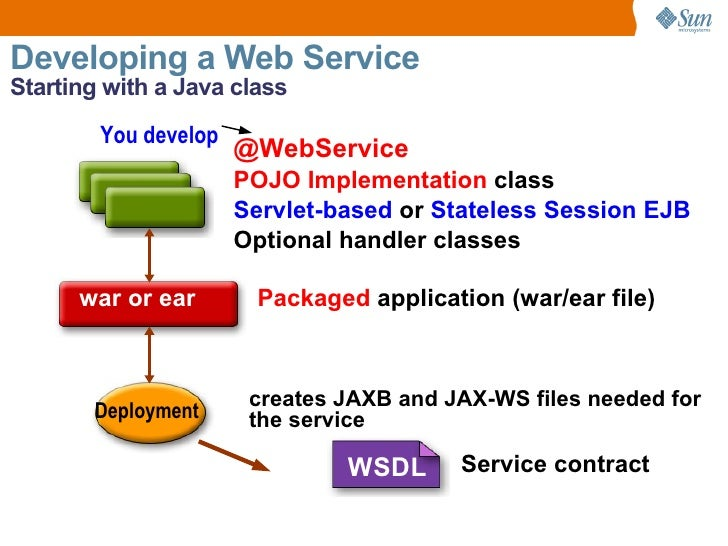 deploy java web application free red hat