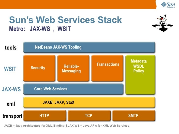 Interoperable Web Services With Jax Ws