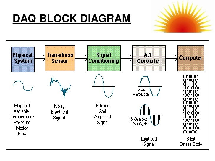 Block Diagram Data Acquisition : Data acquisition system logger
