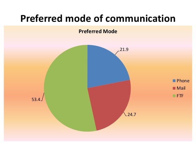 mode of communications 10 modes of communication, wholesale various high quality 10 modes of communication products from global 10 modes of communication suppliers and 10 modes of communication.