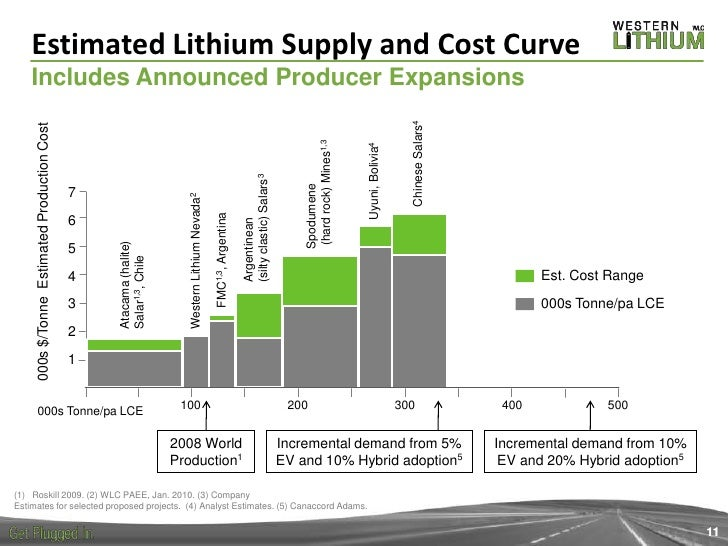 Jay Chmelauskas Outlook For Lithium Day 1 Session 1