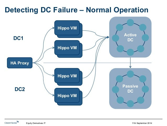 Detecting DC Failure – Normal Operation  11th September 2014  HipHpoip VpoM  HipHpoip VpoM  HipHpoip VpoM  HipHpoip VpoM  ...