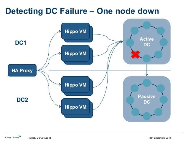 Detecting DC Failure – One node down  11th September 2014  HipHpoip VpoM  HipHpoip VpoM  HipHpoip VpoM  HipHpoip VpoM  HA ...