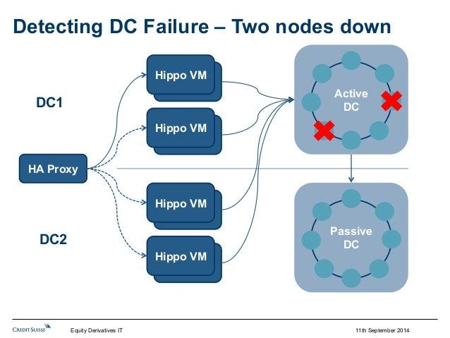 Detecting DC Failure – Two nodes down  11th September 2014  HipHpoip VpoM  HipHpoip VpoM  HipHpoip VpoM  HipHpoip VpoM  HA...