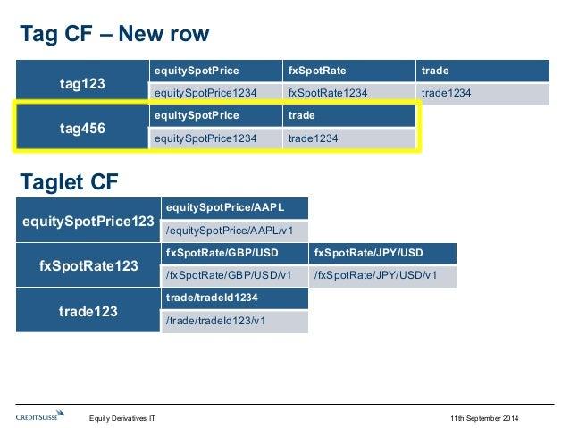 11th September 2014  Tag CF – New row  tag123  equitySpotPrice fxSpotRate trade  equitySpotPrice1234 fxSpotRate1234 trade1...