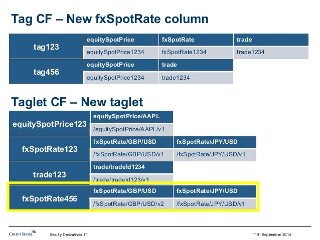 11th September 2014  Tag CF – New fxSpotRate column  tag123  equitySpotPrice fxSpotRate trade  equitySpotPrice1234 fxSpotR...