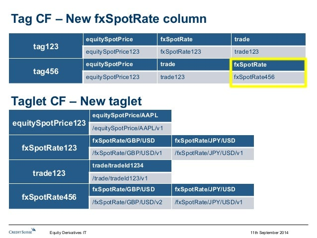 fxSpotRate  fxSpotRate456  11th September 2014  Tag CF – New fxSpotRate column  tag123  equitySpotPrice fxSpotRate trade  ...