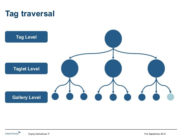 11th September 2014  Tag traversal  Tag Level  Taglet Level  Gallery Level  Equity Derivatives IT