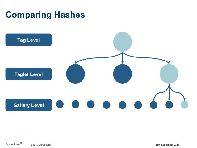 11th September 2014  Comparing Hashes  Tag Level  Taglet Level  Gallery Level  Equity Derivatives IT