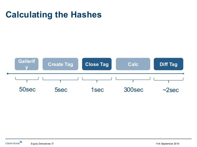 11th September 2014  Calculating the Hashes  Gallerif  y Create Tag Close Tag  Calc  50sec 5sec 300sec  1sec  Diff Tag  ~2...