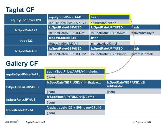 11th September 2014  equitySpotPrice/AAPL  equitySpotPrice/AAPL/v1 hgjsdw..  {json}  Gallery CF  fxSpotRate/GBP/USD  fxSpo...