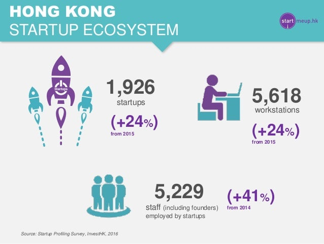 HONG KONG STARTUP ECOSYSTEM 5,618workstations 5,229 staff (including founders) employed by startups 1,926 startups (+24%) ...