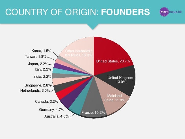 United States, 20.7% United Kingdom, 13.0% Mainland China, 11.3% France, 10.3% Australia, 4.8% Germany, 4.7% Canada, 3.2% ...