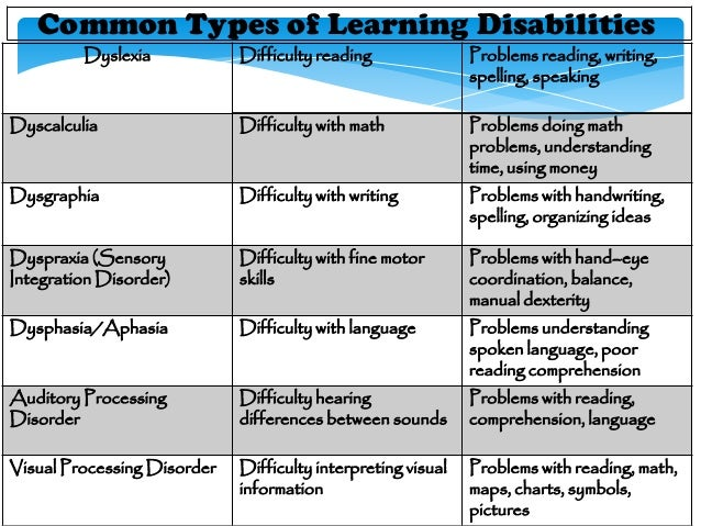 Learning disorder by jayr for Visual motor processing disorder