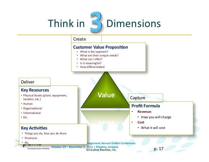 business model innovation pdf