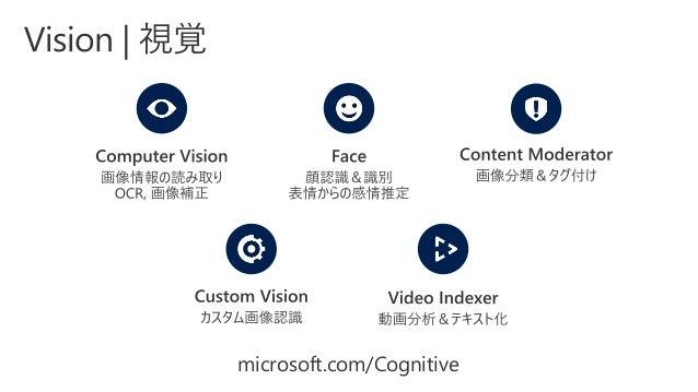 microsoft.com/Cognitive ProjectGesture ProjectEventTracking ProjectLocalInsights ProjectAcademicKnowledge ProjectEntityLin...