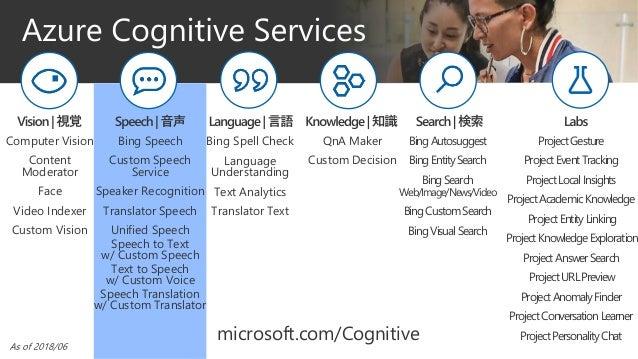 Computer Vision Content Moderator Face Video Indexer Custom Vision Bing Speech Custom Speech Service Speaker Recognition T...