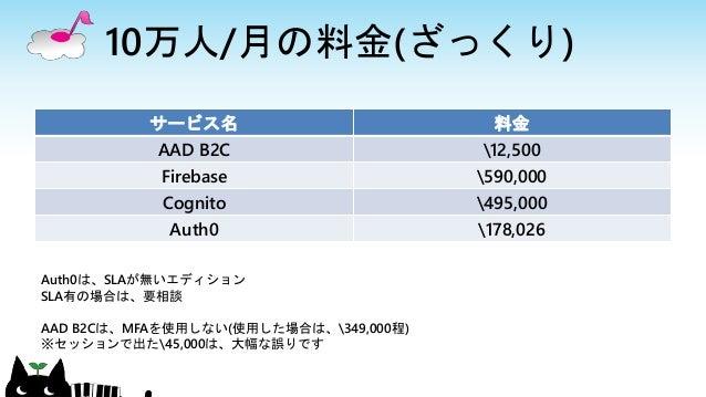 JAZUG TOKYO NIGHT 2019-01 AADでユーザ管理しよう