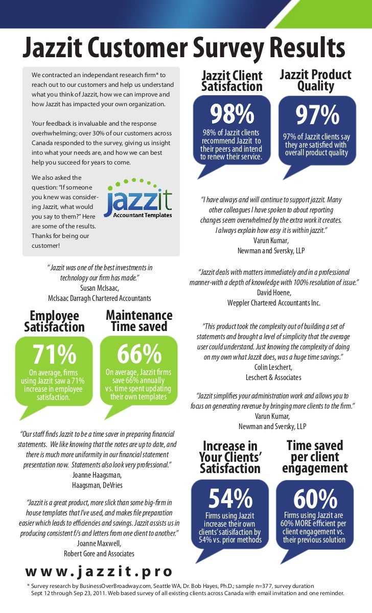 Jazzit Customer Survey Results     We contracted an independant research rm* to                        Jazzit Client      ...