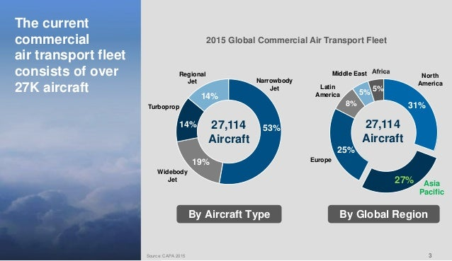 importance of e commerce in airline industry The evolution of the distribution in the airline industry importance that distribution had in the airline e-commerce research project jointly.