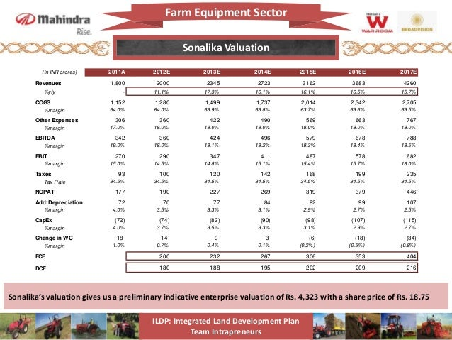 Mahindra Tractors Growth Strategy