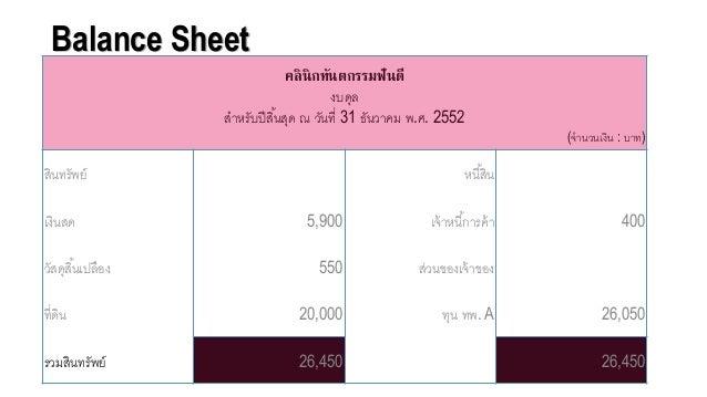 Balance Sheet คลินิกทันตกรรมฟันดี งบดุล สาหรับปีสิ้นสุด ณ วันที่ 31 ธันวาคม พ.ศ. 2552 (จานวนเงิน : บาท) สินทรัพย์ หนี้สิน ...